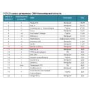 Сайт berdsk-online.ru занял 10 место в ТОП-20 Медиалогии