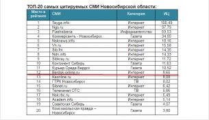 ТОП-20 самых цитируемых СМИ Новосибирской областипо данным за первый квартал2018 года