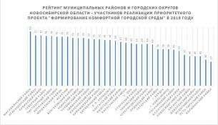Рейтинг составило Министерство ЖКХ Новосибирской области