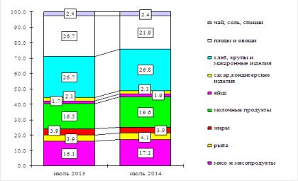 Структура стоимости основных продуктов питания, входящих в потребительскую корзину (инфографика Новосибирскстат)