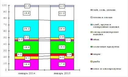 Структура потребкорзины в январе 2015 года. Инфографика Новосибирскстат