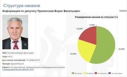 Борис Прилепский выполнил 56% наказов избирателей