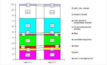 Структура стоимости основных продуктов питания