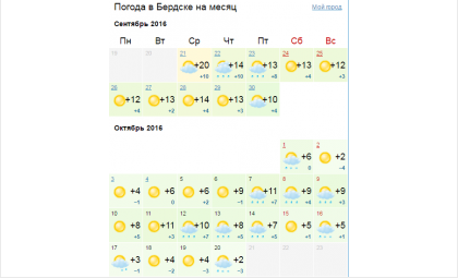 Прогноз погоды на ближайший месяц