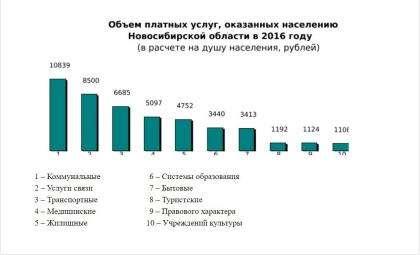 Сибиряки стали меньше тратиться на культурные походы и туризм