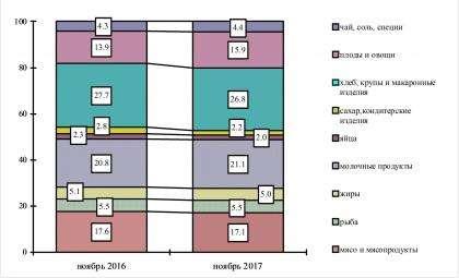 Структура стоимости минимального набора продуктов питания. Инфографика Новосибирскстат