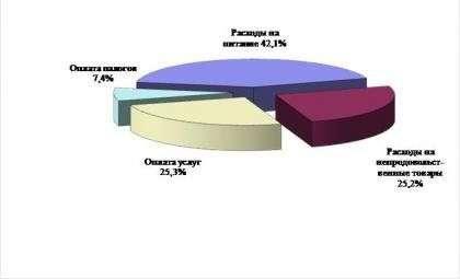 Структура прожиточного минимума во втором квартале 2020 года