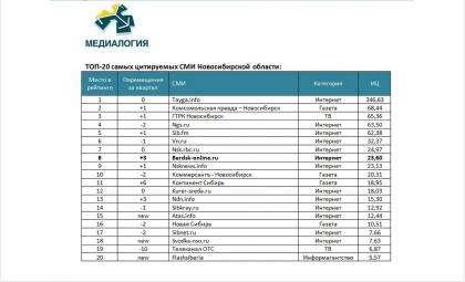 СайтБердск-Онлайн занял 8 место вТОП-20Медиалогии за III квартал 2020
