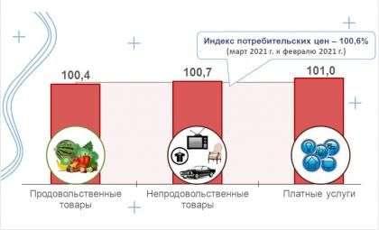 Инфографика Новосибирскстат
