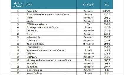 Сайт Бердск-Онлайн занял 11 место в ТОП-20 Медиалогии
