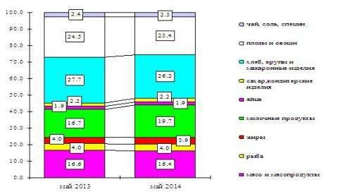 Структура потребительской корзины. Инфографика Новосибирскстат