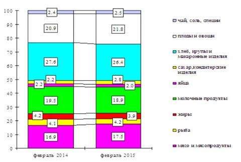 Структура потребкорзины. Инфографика Новосибирскстат