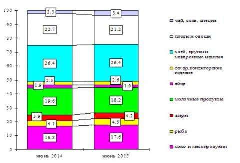 Структура стоимости основных продуктов питания (инфорафика Новосибирскстат)