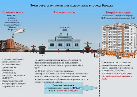 Инфографика МУП КБУ Бердска