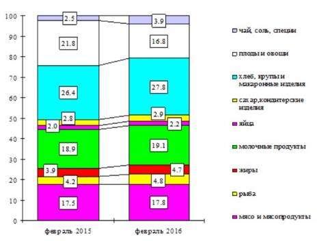 Структура стоимости основных продуктов питания (инфографика Новосибирскстат)