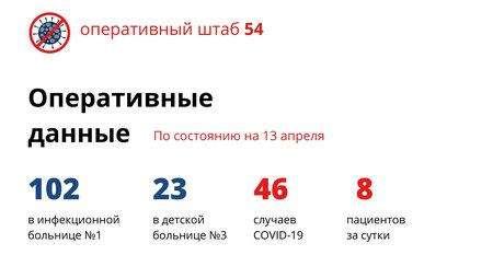 8 новых случаев COVID-19 в Новосибирске. 6 никуда не выезжали
